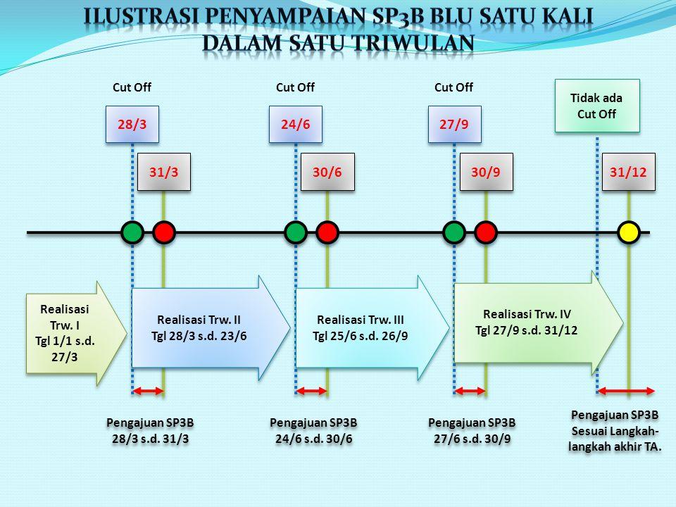 Contoh SP2B