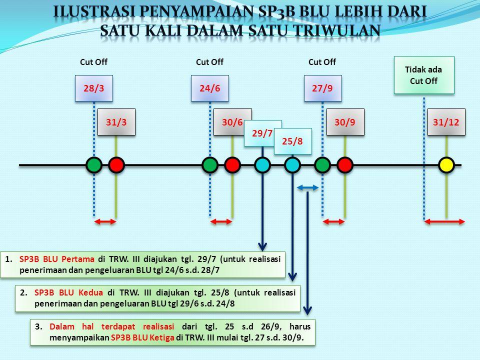 31/3 30/6 30/9 31/12 28/3 24/6 27/9 Cut Off Tidak ada Cut Off 1.SP3B BLU Pertama di TRW. III diajukan tgl. 29/7 (untuk realisasi penerimaan dan pengel