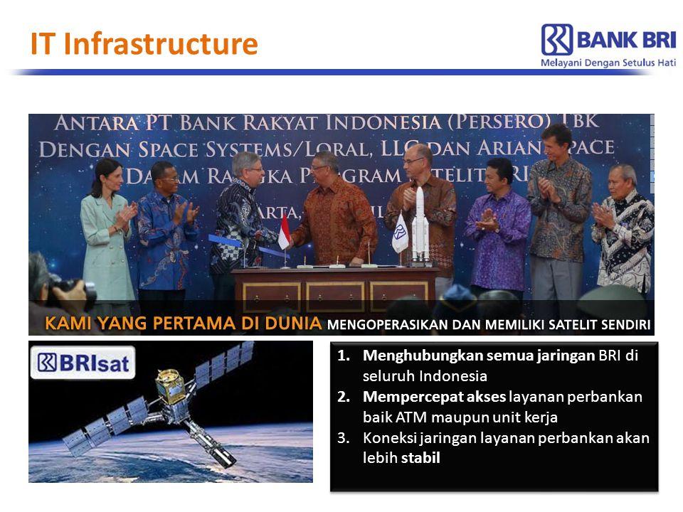 1.Menghubungkan semua jaringan BRI di seluruh Indonesia 2.Mempercepat akses layanan perbankan baik ATM maupun unit kerja 3.Koneksi jaringan layanan pe