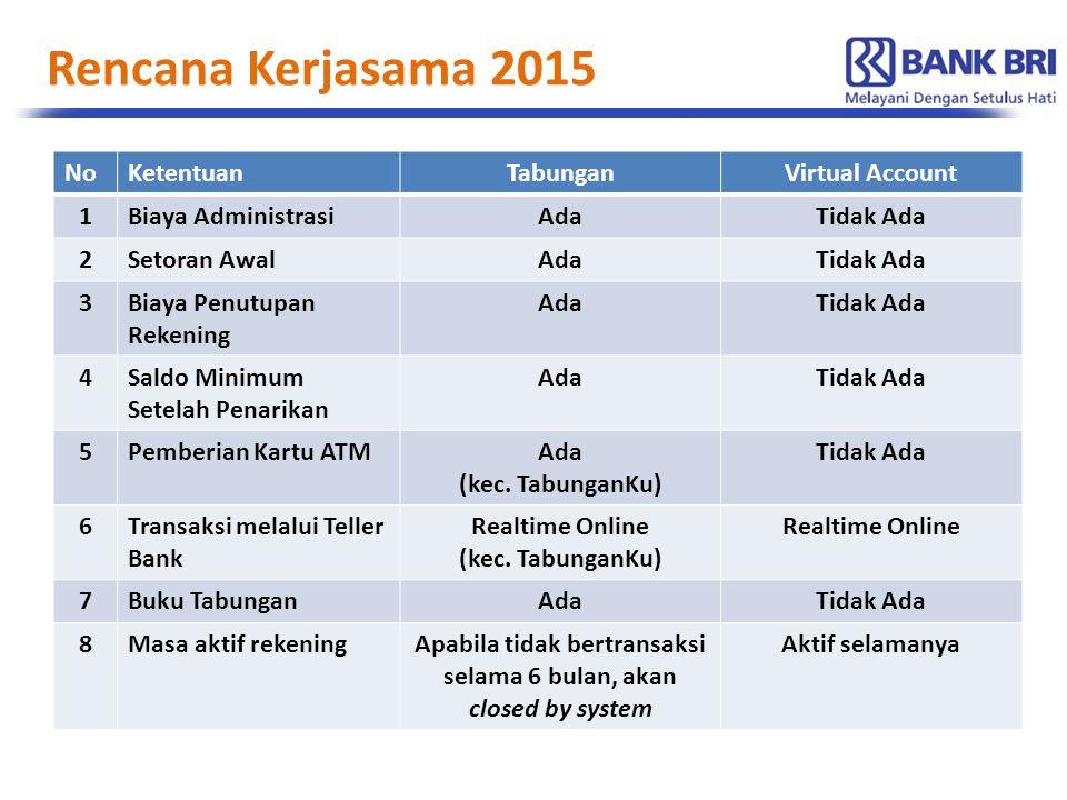 Rencana Kerjasama 2015 NoKetentuanTabunganVirtual Account 1Biaya AdministrasiAdaTidak Ada 2Setoran AwalAdaTidak Ada 3Biaya Penutupan Rekening AdaTidak