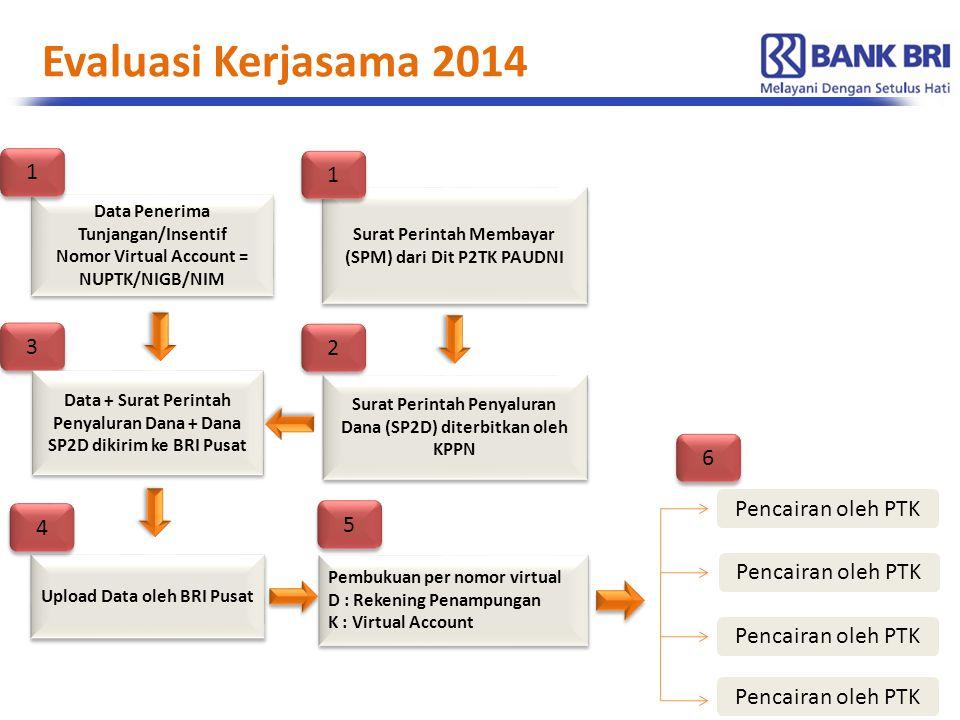 Evaluasi Kerjasama 2014 Surat Perintah Penyaluran Dana (SP2D) diterbitkan oleh KPPN Upload Data oleh BRI Pusat Pencairan oleh PTK 4 4 3 3 2 2 Data Pen