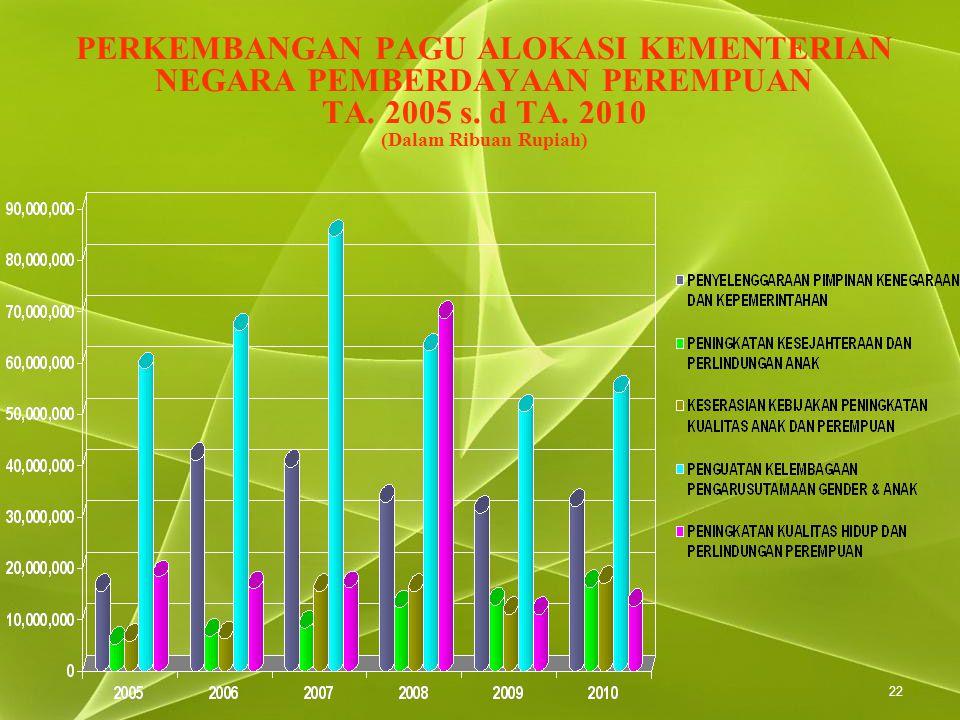 22 PERKEMBANGAN PAGU ALOKASI KEMENTERIAN NEGARA PEMBERDAYAAN PEREMPUAN TA. 2005 s. d TA. 2010 (Dalam Ribuan Rupiah)