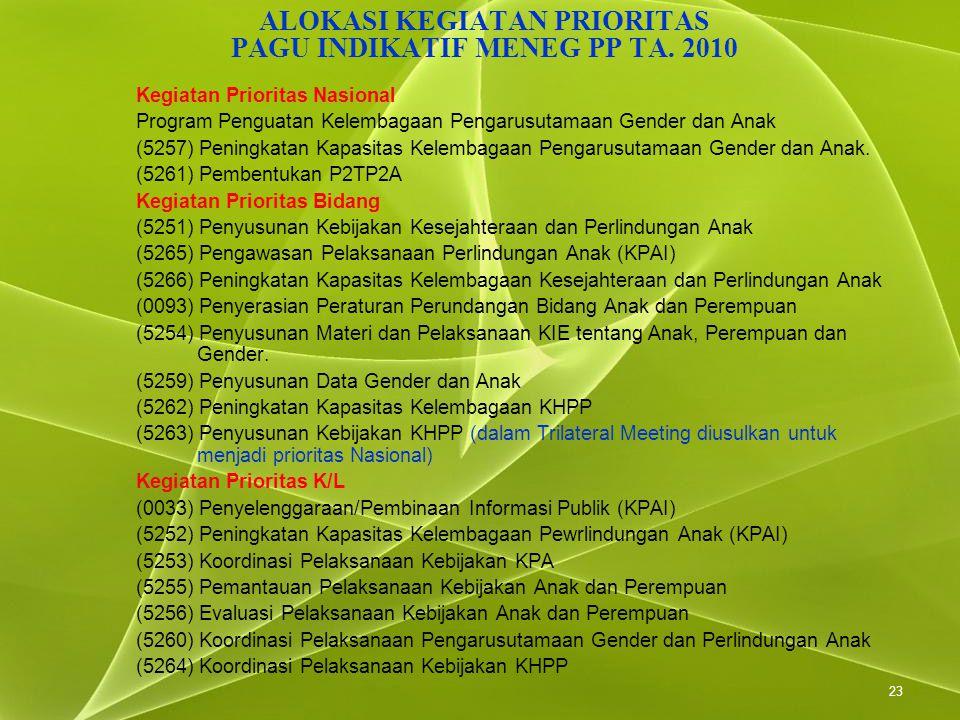 23 Kegiatan Prioritas Nasional Program Penguatan Kelembagaan Pengarusutamaan Gender dan Anak (5257) Peningkatan Kapasitas Kelembagaan Pengarusutamaan