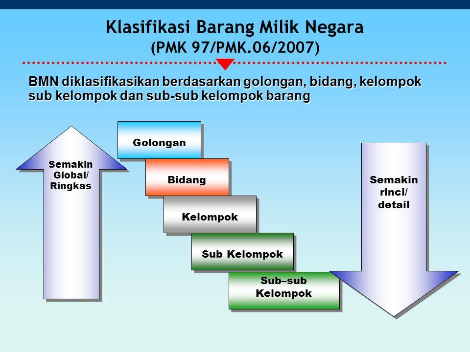 Klasifikasi Barang Milik Negara (PMK 97/PMK.06/2007) BMN diklasifikasikan berdasarkan golongan, bidang, kelompok sub kelompok dan sub-sub kelompok barang Golongan Bidang Kelompok Sub Kelompok Sub–sub Kelompok Semakin Global/ Ringkas Semakin Global/ Ringkas Semakin rinci/ detail