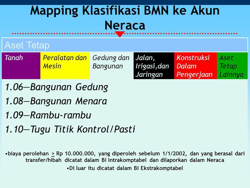 Mapping Klasifikasi BMN ke Akun Neraca Aset Tetap TanahPeralatan dan Mesin Gedung dan Bangunan Jalan, Irigasi,dan Jaringan Konstruksi Dalam Pengerjaan Aset Tetap Lainnya 1.06—Bangunan Gedung 1.08—Bangunan Menara 1.09—Rambu-rambu 1.10—Tugu Titik Kontrol/Pasti biaya perolehan > Rp 10.000.000, yang diperoleh sebelum 1/1/2002, dan yang berasal dari transfer/hibah dicatat dalam BI Intrakomptabel dan dilaporkan dalam Neraca Di luar itu dicatat dalam BI Ekstrakomptabel