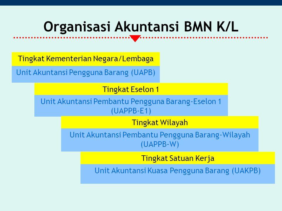 Mapping Klasifikasi BMN-PERSEDIAAN ke Bagan Akun Standar PMK 97/PMK.06/2007PMK 91/PMK.06/2007 4.01.05.01.999 4.01.05.99.000 Persediaan untuk dijual atau diserahkan kepada masyarakat lainnya.