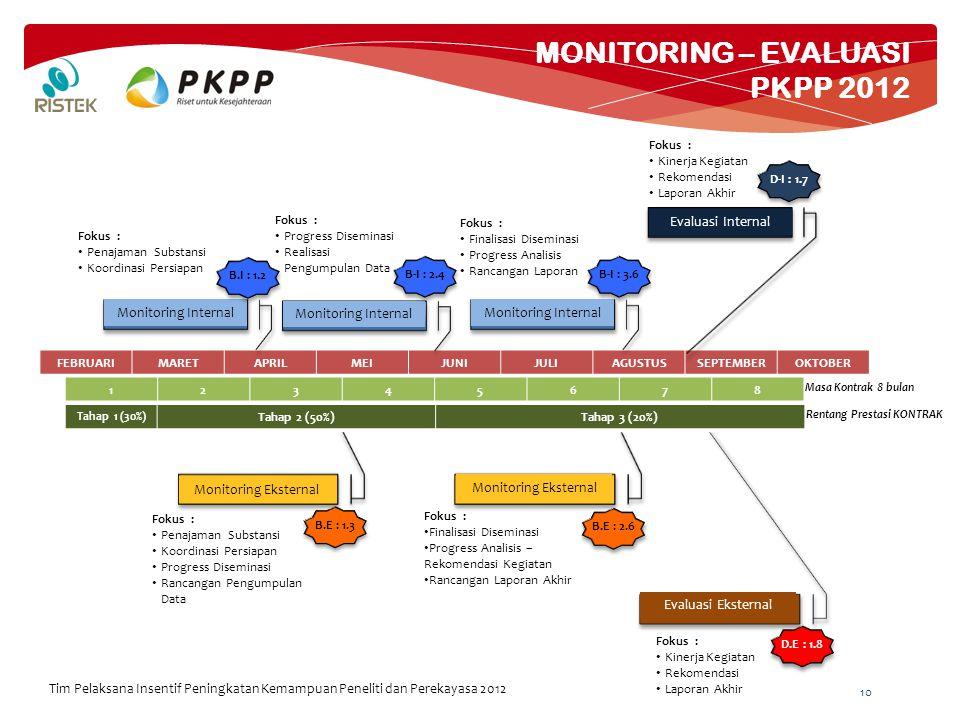 10 MONITORING – EVALUASI PKPP 2012 Tim Pelaksana Insentif Peningkatan Kemampuan Peneliti dan Perekayasa 2012 FEBRUARIMARETAPRILMEIJUNIJULIAGUSTUSSEPTE