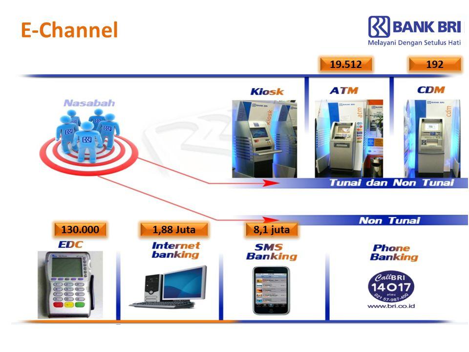 19.512 192 130.000 1,88 Juta 8,1 juta E-Channel