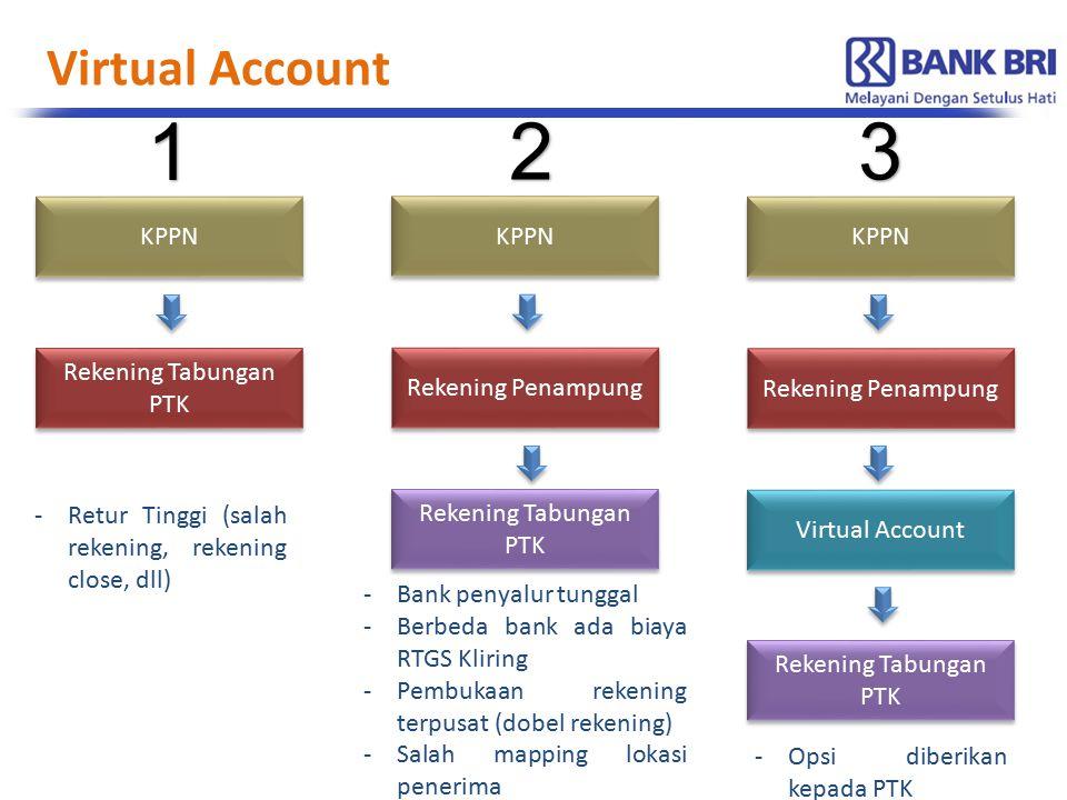 Virtual Account KPPN Rekening Tabungan PTK KPPN Rekening Penampung Rekening Tabungan PTK KPPN Rekening Penampung Virtual Account 1 23 Rekening Tabunga