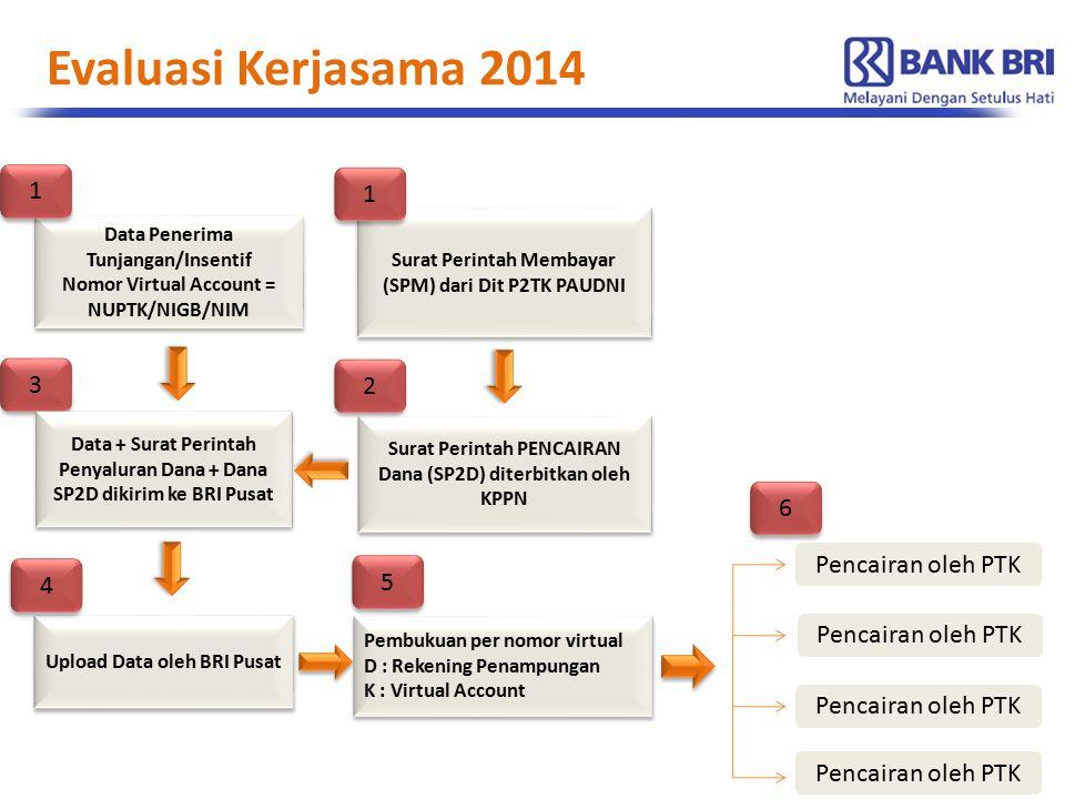 Evaluasi Kerjasama 2014 Surat Perintah PENCAIRAN Dana (SP2D) diterbitkan oleh KPPN Upload Data oleh BRI Pusat Pencairan oleh PTK 4 4 3 3 2 2 Data Penerima Tunjangan/Insentif Nomor Virtual Account = NUPTK/NIGB/NIM Data Penerima Tunjangan/Insentif Nomor Virtual Account = NUPTK/NIGB/NIM Surat Perintah Membayar (SPM) dari Dit P2TK PAUDNI Pembukuan per nomor virtual D : Rekening Penampungan K : Virtual Account Pembukuan per nomor virtual D : Rekening Penampungan K : Virtual Account 5 5 Data + Surat Perintah Penyaluran Dana + Dana SP2D dikirim ke BRI Pusat 1 1 1 1 Pencairan oleh PTK 6 6