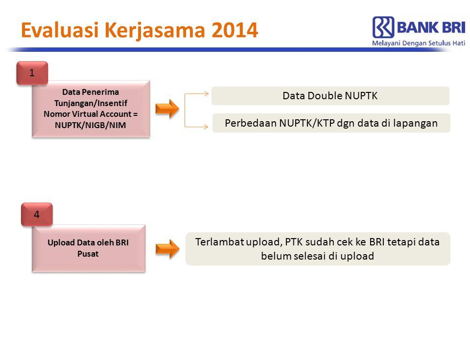 Data Penerima Tunjangan/Insentif Nomor Virtual Account = NUPTK/NIGB/NIM Data Penerima Tunjangan/Insentif Nomor Virtual Account = NUPTK/NIGB/NIM 1 1 Data Double NUPTK Perbedaan NUPTK/KTP dgn data di lapangan Upload Data oleh BRI Pusat 4 4 Terlambat upload, PTK sudah cek ke BRI tetapi data belum selesai di upload Evaluasi Kerjasama 2014