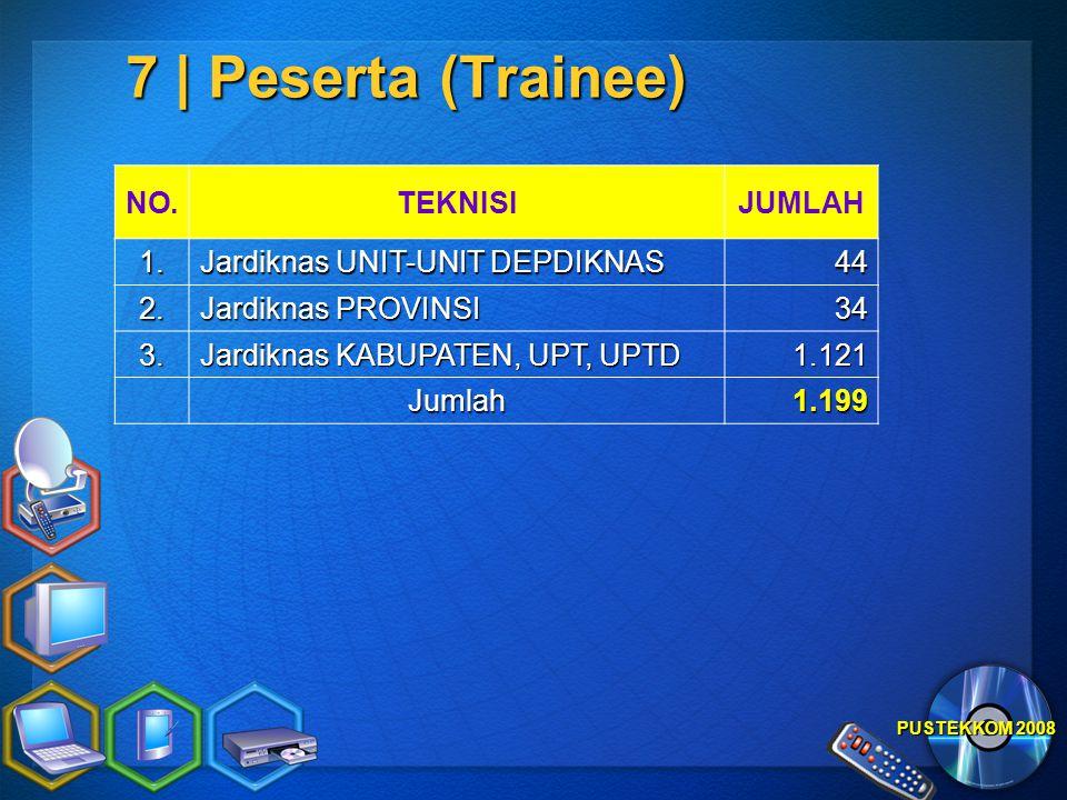 PUSTEKKOM 2008 7 | Peserta (Trainee) NO.TEKNISIJUMLAH 1. Jardiknas UNIT-UNIT DEPDIKNAS 44 2. Jardiknas PROVINSI 34 3. Jardiknas KABUPATEN, UPT, UPTD 1
