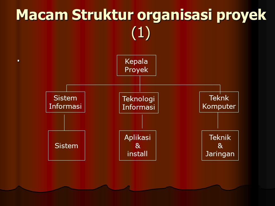Macam Struktur organisasi proyek (2).