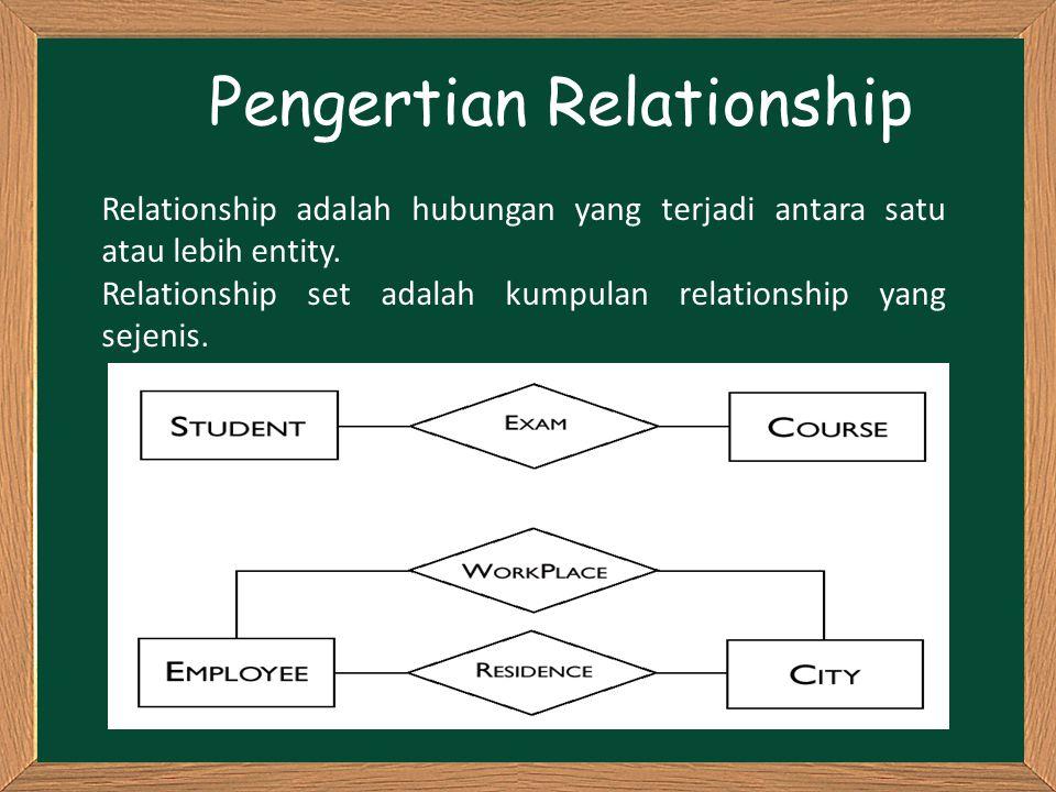 Pengertian Relationship Relationship adalah hubungan yang terjadi antara satu atau lebih entity. Relationship set adalah kumpulan relationship yang se