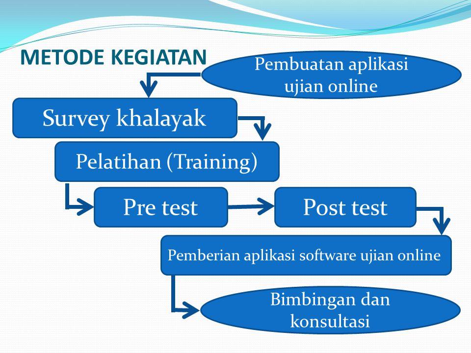 METODE KEGIATAN Pembuatan aplikasi ujian online Survey khalayak Pelatihan (Training) Pre testPost test Pemberian aplikasi software ujian online Bimbin