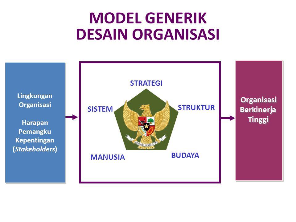 STRUKTUR Menunjukkan bagaimana suatu struktur organisasi didesain untuk mengelola relasi antar unit didalamnya BUDAYA Nilai, norma dan kultur yang dianut bersama dan tercermin dalam perilaku para anggota organisasi MANUSIA Kualitas kompetensi dan komposisi demografis para anggota organisasi Menunjukkan bagaimana organisasi merumuskan visi, misi, dan strategi untuk mewujudkannya STRATEGI SISTEM Sistem, kebijakan dan prosedur kerja dan dan dukungan teknologi yang dijalankan oleh organisasi MODEL GENERIK DESAIN ORGANISASI