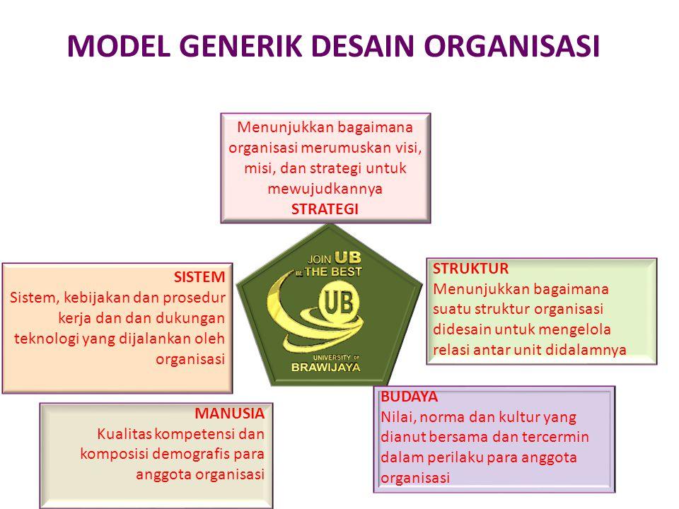 STRUKTUR Menunjukkan bagaimana suatu struktur organisasi didesain untuk mengelola relasi antar unit didalamnya BUDAYA Nilai, norma dan kultur yang dia