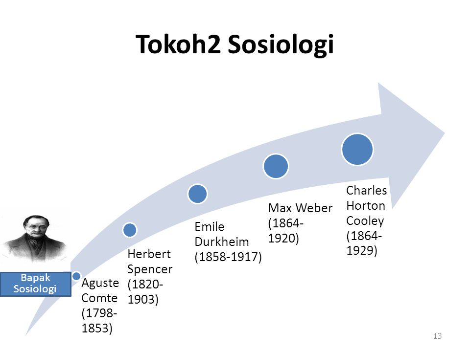 Tokoh2 Sosiologi Aguste Comte (1798- 1853) Herbert Spencer (1820- 1903) Emile Durkheim (1858-1917) Max Weber (1864-1920) Charles Horton Cooley (1864- 1929) 13 Bapak Sosiologi