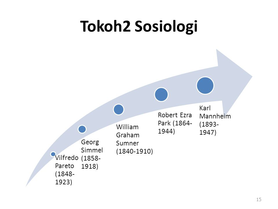 Tokoh2 Sosiologi Vilfredo Pareto (1848- 1923) Georg Simmel (1858- 1918) William Graham Sumner (1840-1910) Robert Ezra Park (1864- 1944) Karl Mannheim (1893- 1947) 15