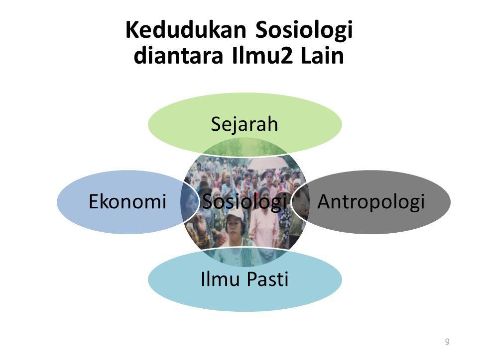 Kedudukan Sosiologi diantara Ilmu2 Lain Sosiologi SejarahAntropologiIlmu PastiEkonomi 9