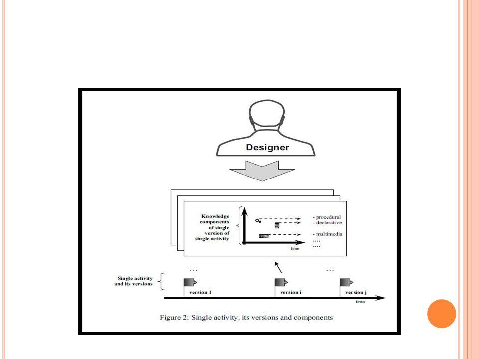 D ESAIN P EMODELAN D AN P ENGETAHUAN ( LANJUTAN..) Banyak implementasi komputer praktis memberikan rencana proses desain.