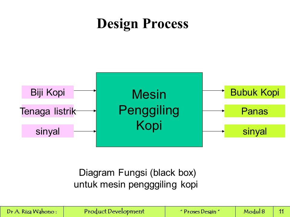 Design Process Mesin Penggiling Kopi Biji Kopi Tenaga listrik sinyal Bubuk Kopi Panas sinyal Diagram Fungsi (black box) untuk mesin pengggiling kopi P