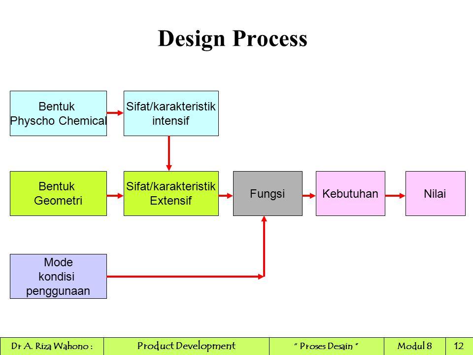 Design Process Bentuk Physcho Chemical Sifat/karakteristik intensif Fungsi Bentuk Geometri Sifat/karakteristik Extensif KebutuhanNilai Mode kondisi pe