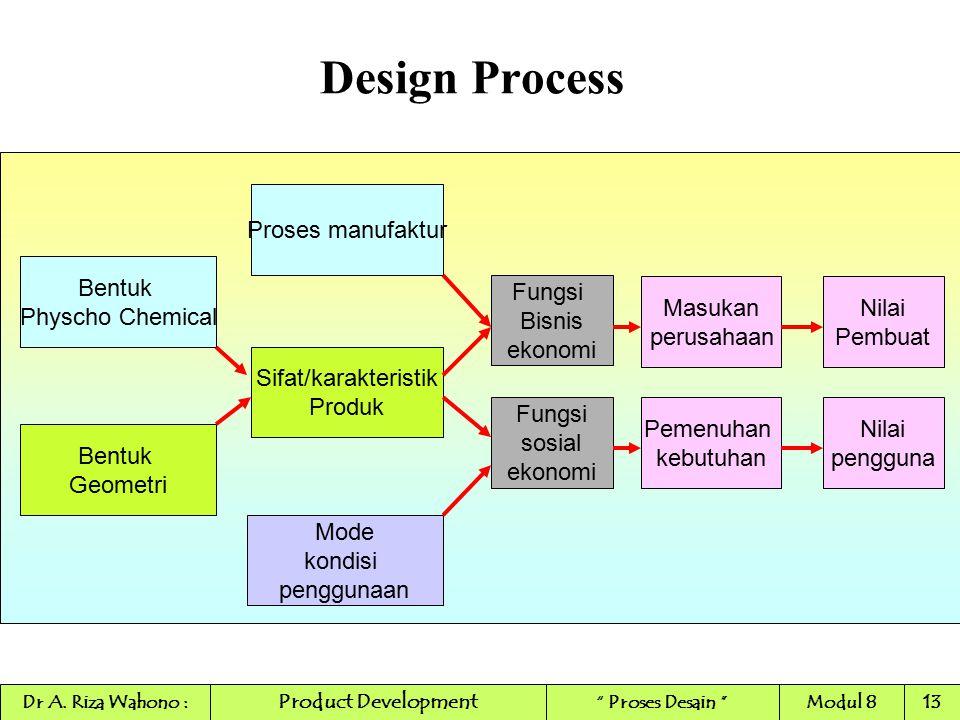 Design Process Bentuk Physcho Chemical Proses manufaktur Fungsi sosial ekonomi Bentuk Geometri Sifat/karakteristik Produk Pemenuhan kebutuhan Nilai pe