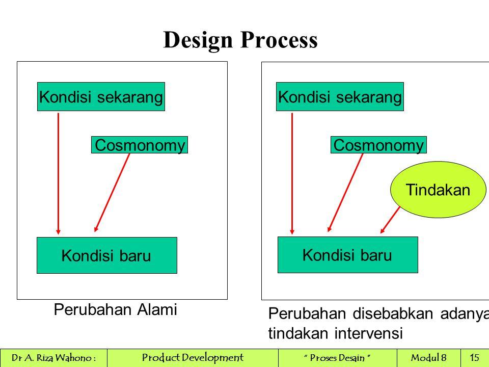 Design Process Kondisi sekarang Cosmonomy Kondisi baru Kondisi sekarang Cosmonomy Kondisi baru Tindakan Perubahan Alami Perubahan disebabkan adanya ti