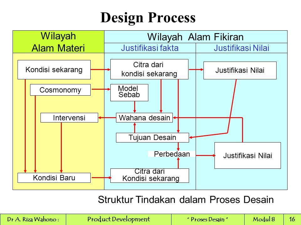Design Process Wilayah Alam Materi Justifikasi faktaJustifikasi Nilai Kondisi sekarang Citra dari kondisi sekarang Cosmonomy Intervensi Kondisi Baru M