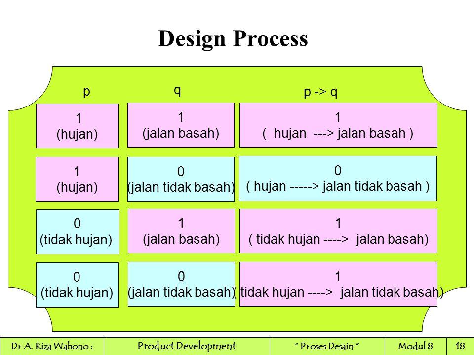 Design Process 1 (jalan basah) 1 ( hujan ---> jalan basah ) 0 (jalan tidak basah) 0 ( hujan -----> jalan tidak basah ) p q 1 (hujan) 1 (hujan) p -> q