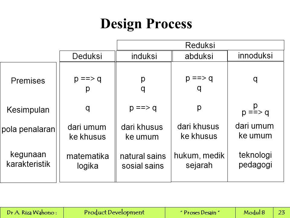 Design Process p q p ==> q dari khusus ke umum natural sains sosial sains p ==> q q p dari khusus ke khusus hukum, medik sejarah p ==> q p q dari umum