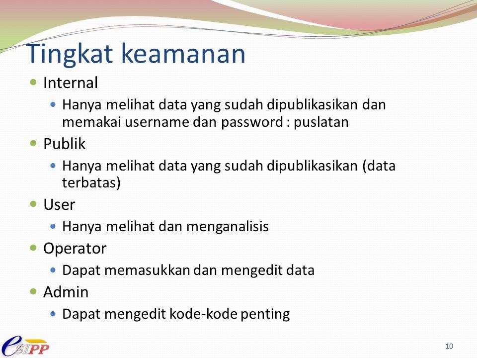 Tingkat keamanan Internal Hanya melihat data yang sudah dipublikasikan dan memakai username dan password : puslatan Publik Hanya melihat data yang sud