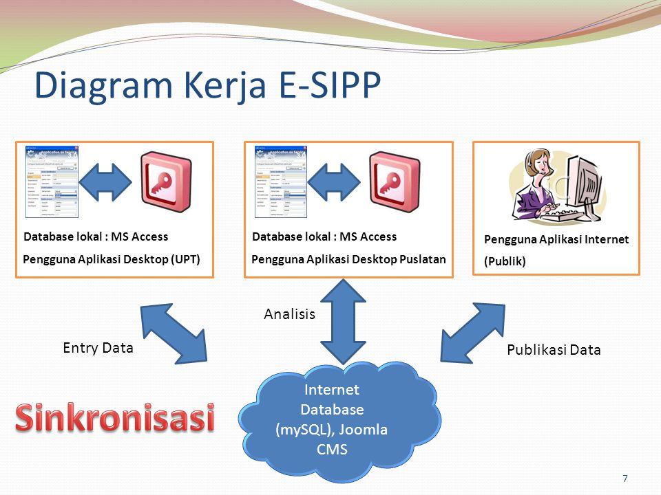Diagram Kerja E-SIPP Pengguna Aplikasi Internet Internet Database (mySQL), Joomla CMS Entry Data Publikasi Data Pengguna Aplikasi Desktop (UPT) Databa
