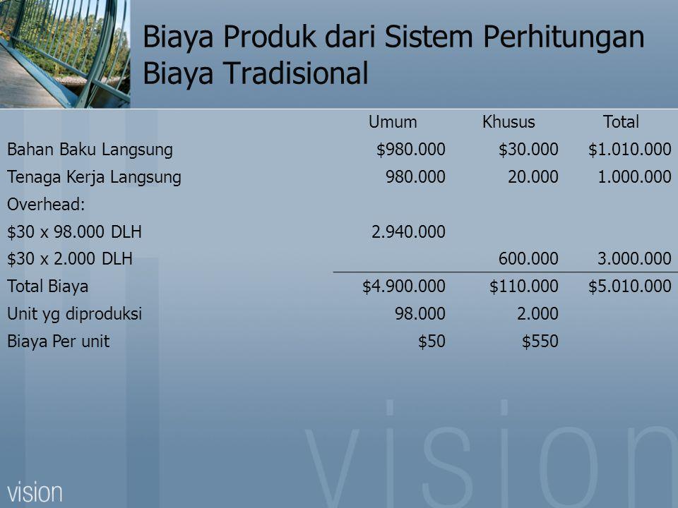 Biaya Produk dari Sistem Perhitungan Biaya Tradisional UmumKhususTotal Bahan Baku Langsung$980.000$30.000$1.010.000 Tenaga Kerja Langsung980.00020.0001.000.000 Overhead: $30 x 98.000 DLH2.940.000 $30 x 2.000 DLH600.0003.000.000 Total Biaya$4.900.000$110.000$5.010.000 Unit yg diproduksi98.0002.000 Biaya Per unit$50$550