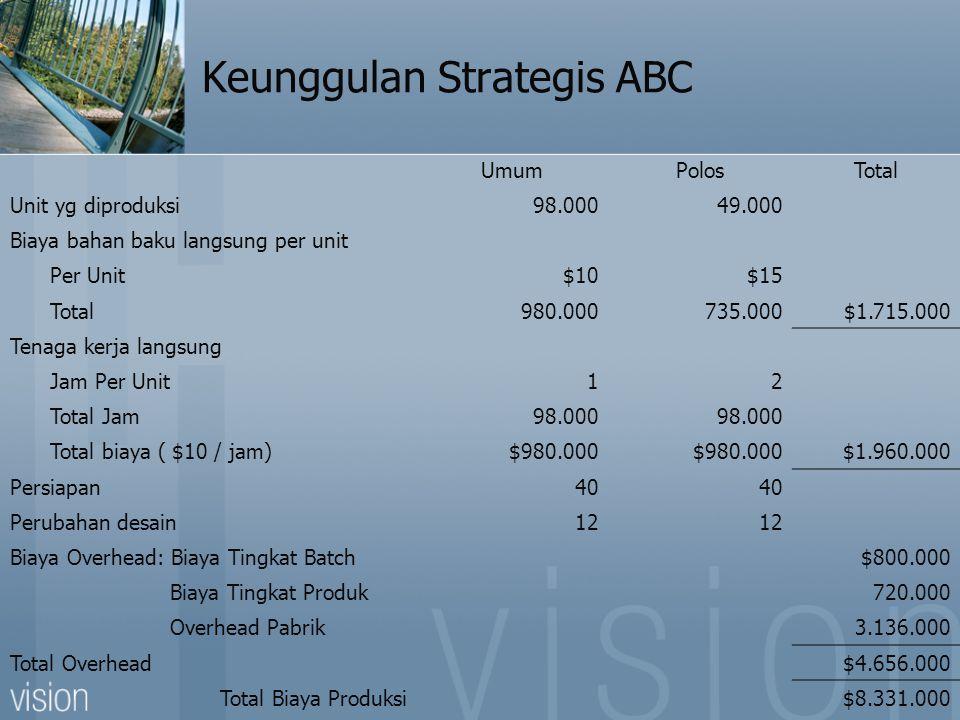 Keunggulan Strategis ABC UmumPolosTotal Unit yg diproduksi98.00049.000 Biaya bahan baku langsung per unit Per Unit$10$15 Total980.000735.000$1.715.000 Tenaga kerja langsung Jam Per Unit12 Total Jam98.000 Total biaya ( $10 / jam)$980.000 $1.960.000 Persiapan40 Perubahan desain12 Biaya Overhead: Biaya Tingkat Batch$800.000 Biaya Tingkat Produk720.000 Overhead Pabrik3.136.000 Total Overhead$4.656.000 Total Biaya Produksi$8.331.000