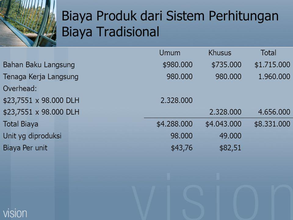 Biaya Produk dari Sistem Perhitungan Biaya Tradisional UmumKhususTotal Bahan Baku Langsung$980.000$735.000$1.715.000 Tenaga Kerja Langsung980.000 1.960.000 Overhead: $23,7551 x 98.000 DLH2.328.000 $23,7551 x 98.000 DLH2.328.0004.656.000 Total Biaya$4.288.000$4.043.000$8.331.000 Unit yg diproduksi98.00049.000 Biaya Per unit$43,76$82,51
