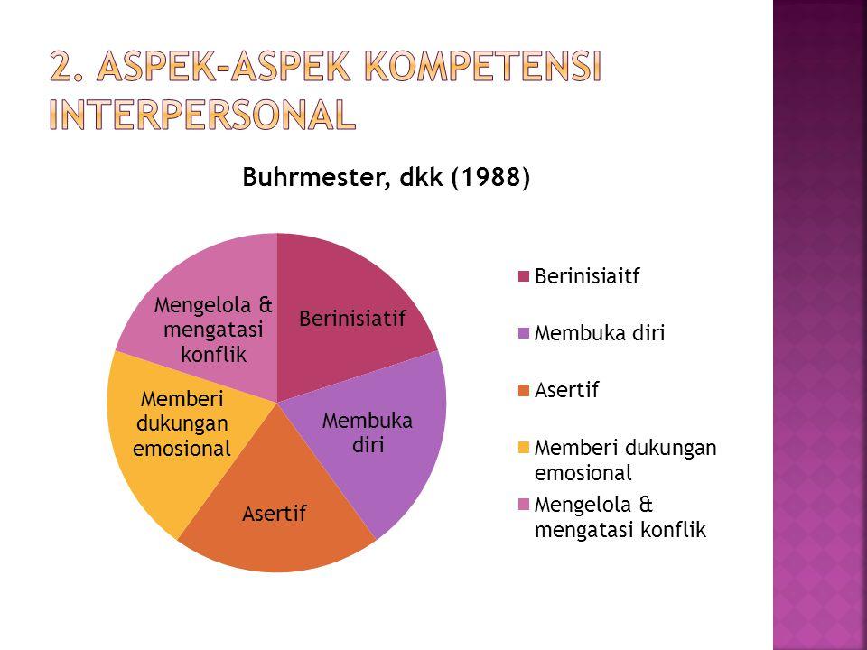 Faktor-Faktor yang mempengaruhi Kompetensi Interpersonal 1.Jenis Kelamin (Danardano, 1997) 2.Keaktifan dalam organisasi (Danardano,1997) 3.Kematangan beragama (Nashori,2000) 4.Konsep diri (Rakhmat,2000) 5.Kontak anak dengan orang tua (Hetringthon & Parke, 1986) 6.Kelekatan dengan teman sebaya (Krammer & Gottmanm 1992) 7.Partisipasi sosial (Hurlock, 1999)