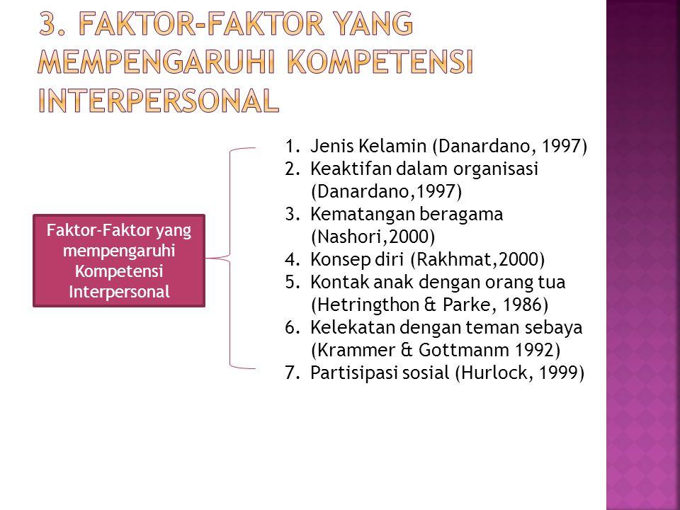 Faktor-Faktor yang mempengaruhi Kompetensi Interpersonal 1.Jenis Kelamin (Danardano, 1997) 2.Keaktifan dalam organisasi (Danardano,1997) 3.Kematangan