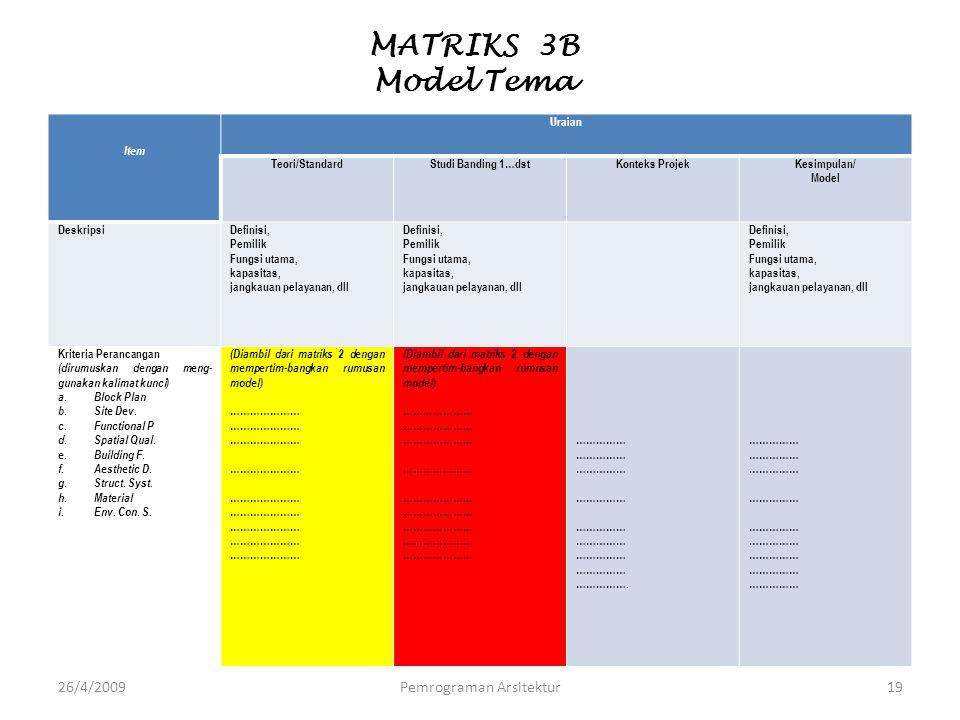 MATRIKS 3B Model Tema Item Uraian Teori/StandardStudi Banding 1…dstKonteks ProjekKesimpulan/ Model DeskripsiDefinisi, Pemilik Fungsi utama, kapasitas,