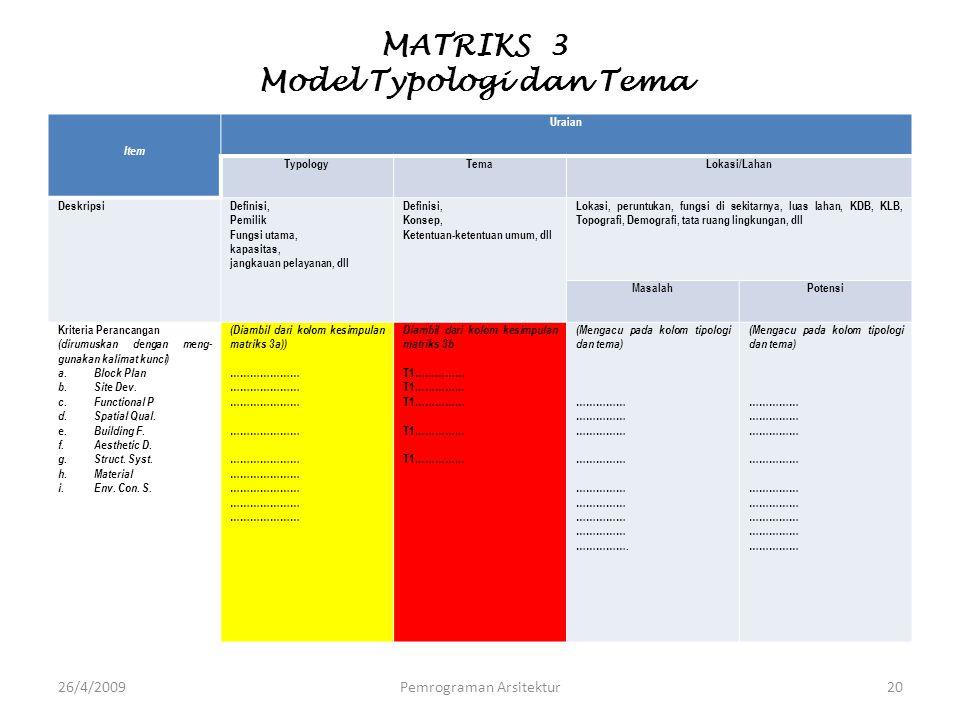 MATRIKS 3 Model Typologi dan Tema Item Uraian TypologyTemaLokasi/Lahan DeskripsiDefinisi, Pemilik Fungsi utama, kapasitas, jangkauan pelayanan, dll De