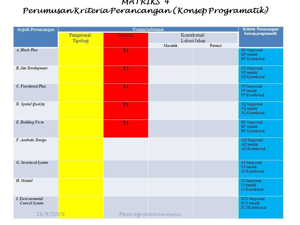 MATRIKS 4 Perumusan Kriteria Perancangan (Konsep Programatik) Aspek PerancanganUraian/substansi Kriteria Perancangan/ konsep programatik Fungsional/ T