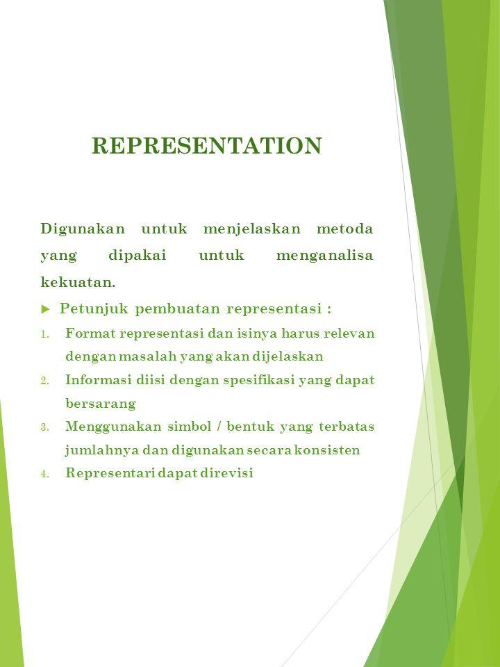 REPRESENTATION Digunakan untuk menjelaskan metoda yang dipakai untuk menganalisa kekuatan.