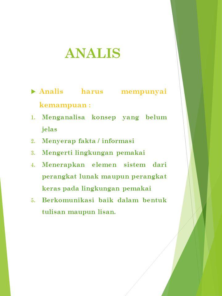 ANALIS  Analis harus mempunyai kemampuan : 1.Menganalisa konsep yang belum jelas 2.