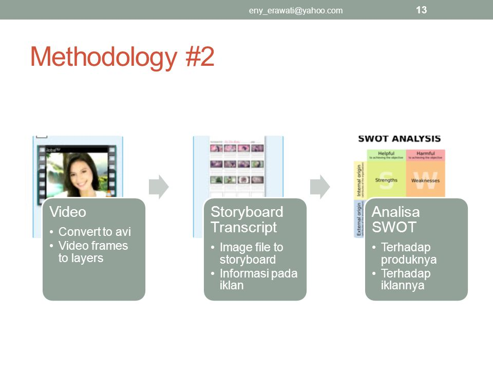 Methodology #2 Video Convert to avi Video frames to layers Storyboard Transcript Image file to storyboard Informasi pada iklan Analisa SWOT Terhadap produknya Terhadap iklannya eny_erawati@yahoo.com 13