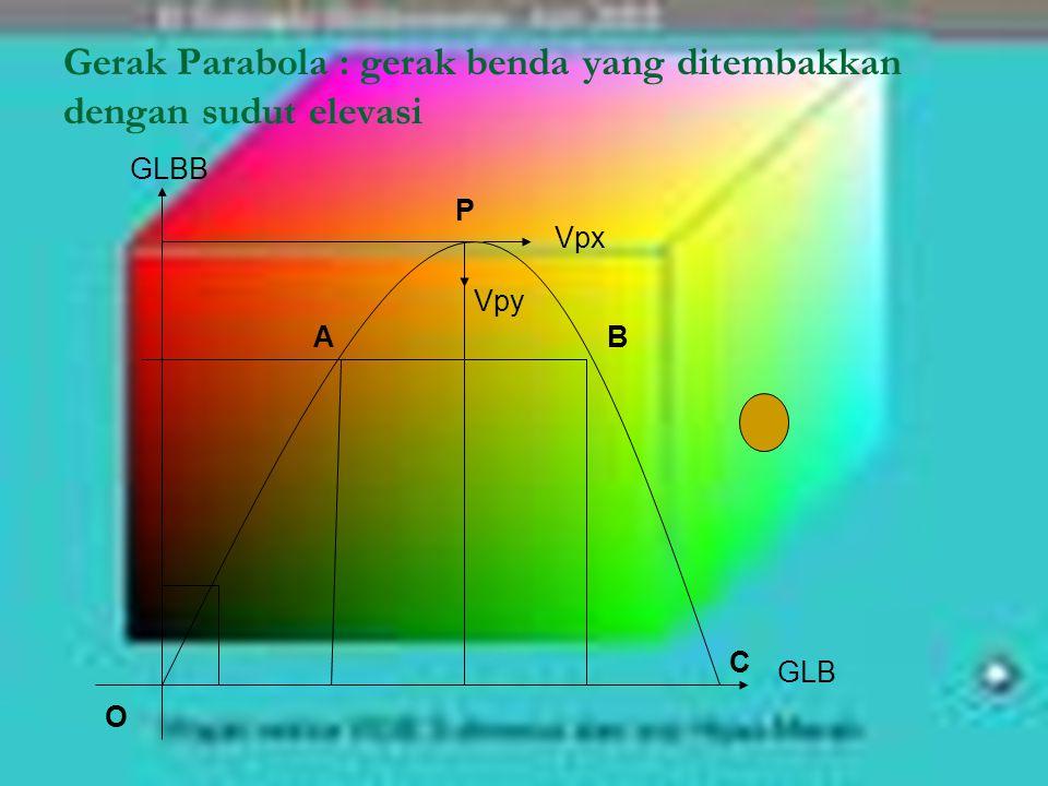 Gerak Parabola : gerak benda yang ditembakkan dengan sudut elevasi GLBB O P AB C GLB Vpx Vpy