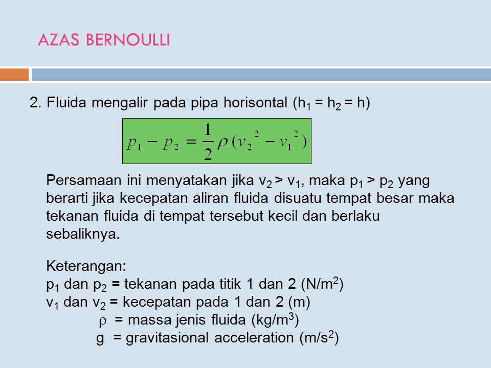 AZAS BERNOULLI 2. Fluida mengalir pada pipa horisontal (h 1 = h 2 = h) Persamaan ini menyatakan jika v 2 > v 1, maka p 1 > p 2 yang berarti jika kecep
