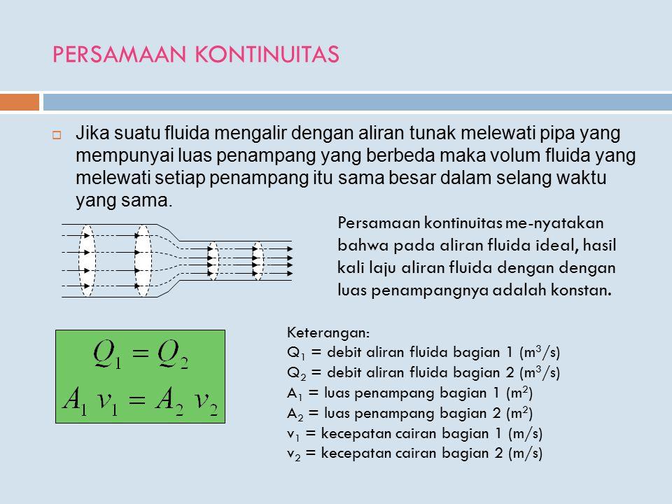 PERSAMAAN KONTINUITAS  Jika suatu fluida mengalir dengan aliran tunak melewati pipa yang mempunyai luas penampang yang berbeda maka volum fluida yang melewati setiap penampang itu sama besar dalam selang waktu yang sama.