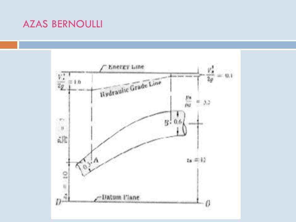 Dimana : hf = kehilangan tenaga krn gesekan L = Panjang pipa D = diameter pipa V = kecepatan aliran Q = debit f = gesekan Apabila diketahui jenis aliran dari nilai bilangan Reynolds, maka nilai kehilangan tenaga krn gesekan menjadi : v merupakan kekentalan kinematik