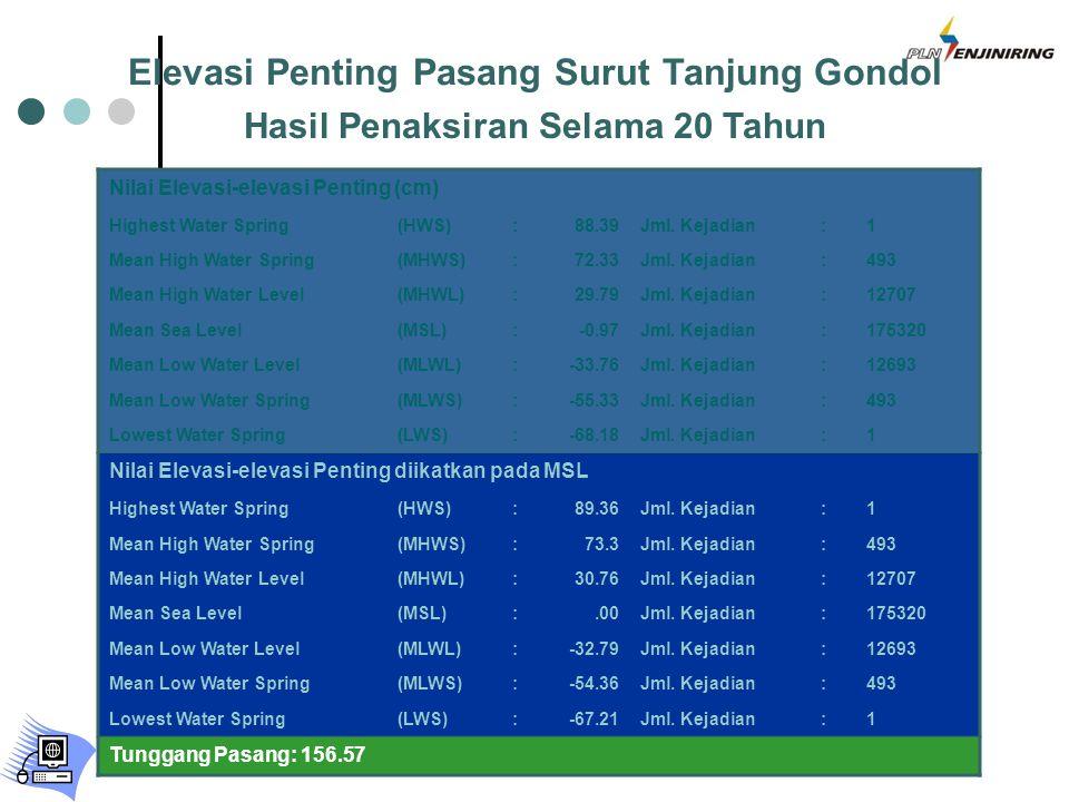 Elevasi Penting Pasang Surut Tanjung Gondol Hasil Penaksiran Selama 20 Tahun Nilai Elevasi-elevasi Penting (cm) Highest Water Spring(HWS):88.39Jml.